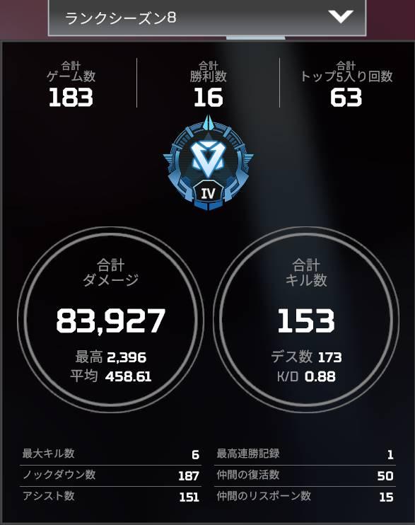 【APEX】この戦績でマスター狙うのは厳しい?どれぐらいの戦績が必要になるの?